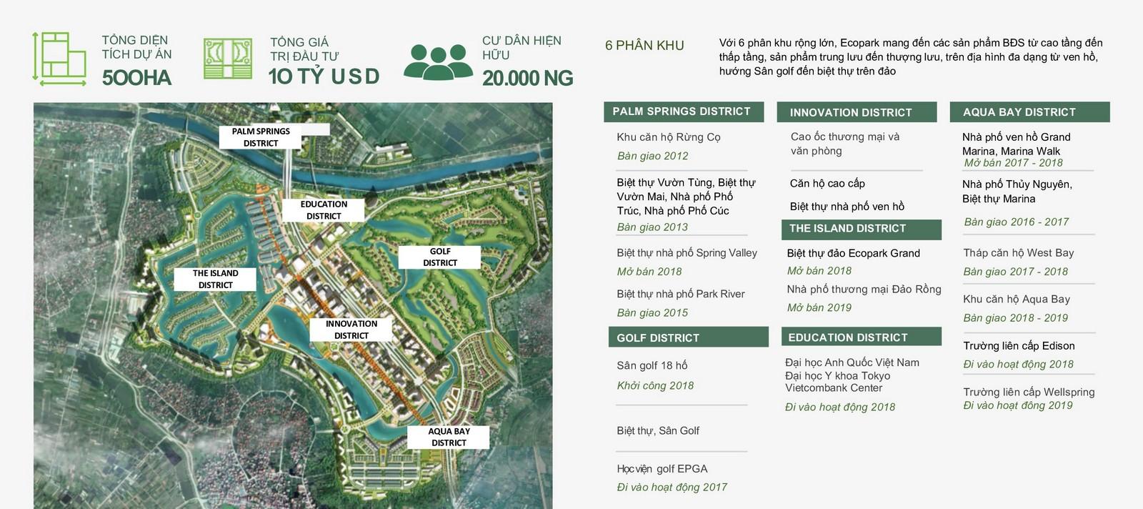 những con số tổng quan khu đô thị Ecopark