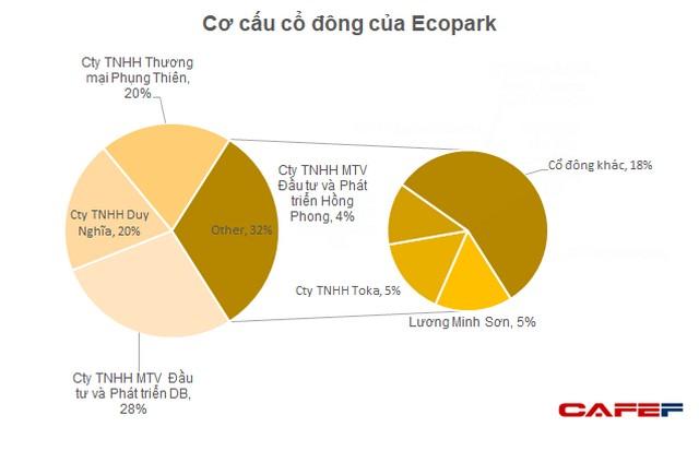Cơ cấu sở hữu của Tập đoàn Ecopark
